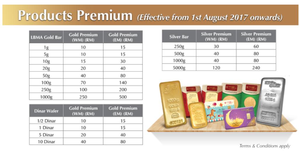 GAP Premium Msia