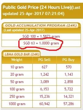 Gap-63