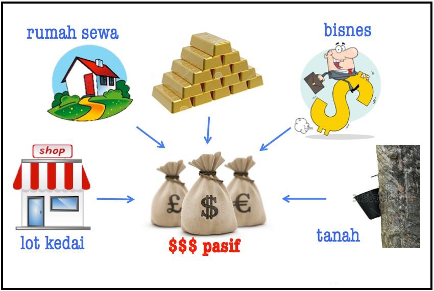 pasif pendapatan