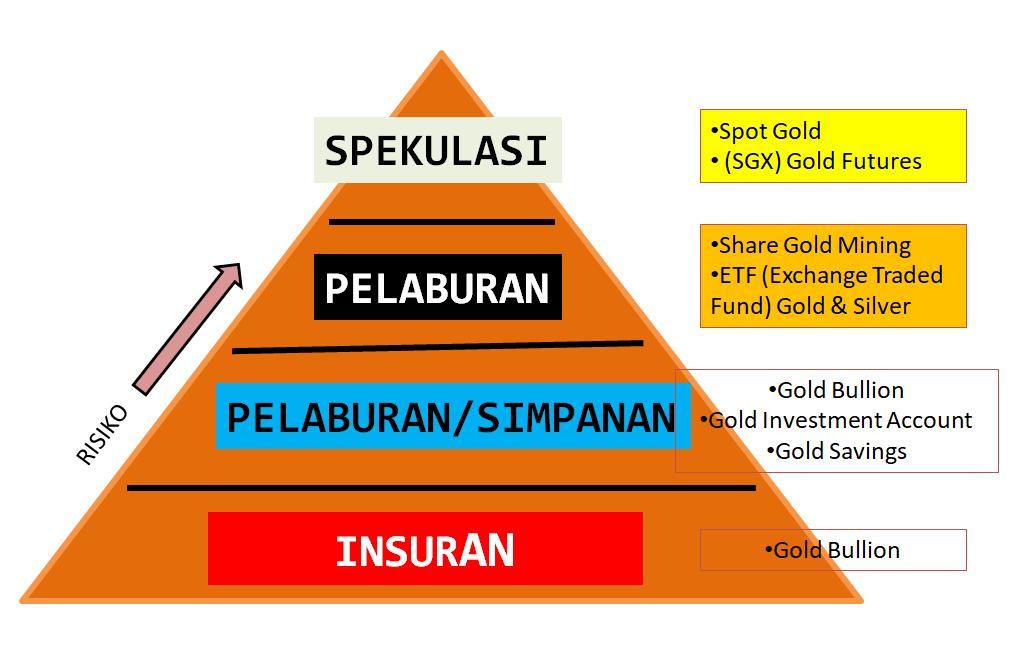 Piramid Pelaburan