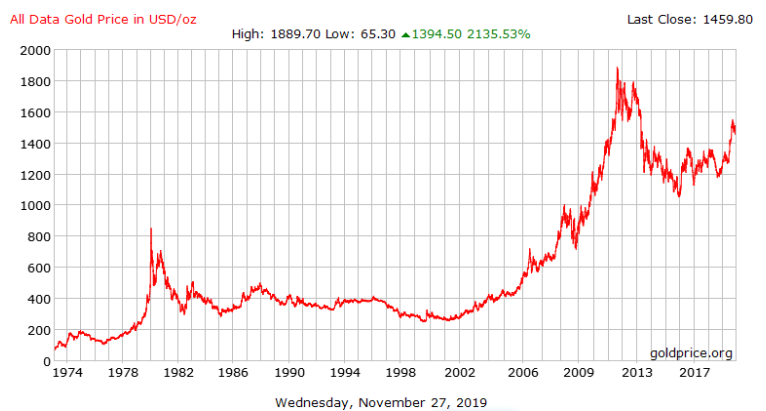1974 - 2019 Gold Price