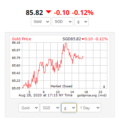 Gold Price Sgd