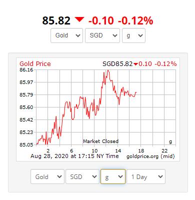 Gold Price Sgd